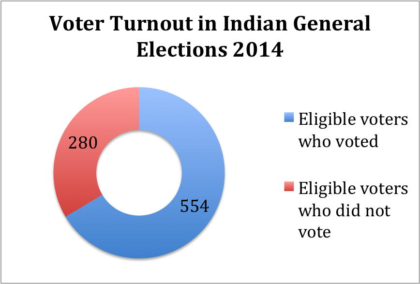 Voter turnout in Indian General Elections 2014